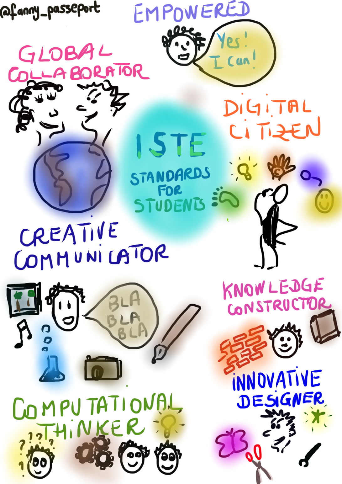 ISTE_Standards_for_Students.png